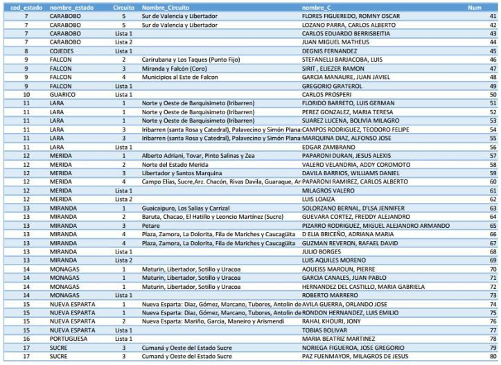 Resultados de Elecciones Parlamentarias 2015